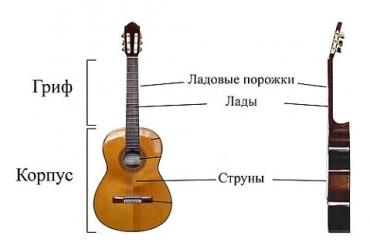 стандартная гитара