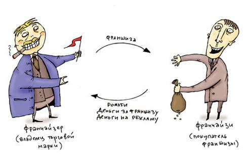 Договор Франшизы Недостатки
